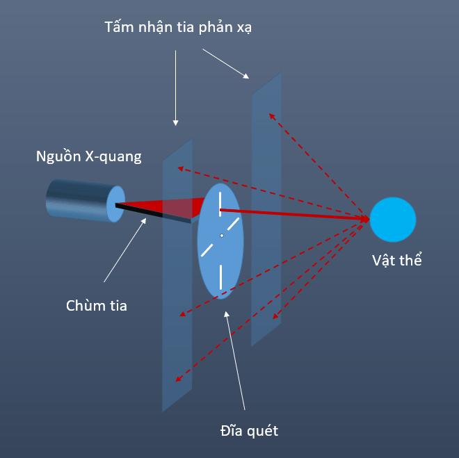 Nguyên lý hoạt động của thiết bị soi x-ray tán xạ ngược