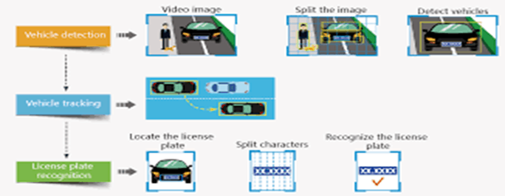 Automatic identification system of vehicles license plates